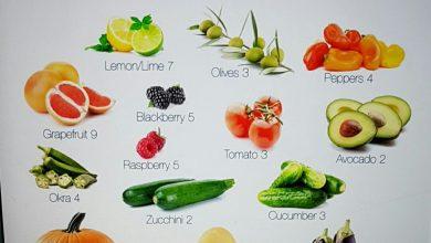 صورة جدول كيتو كلاسيك لإنقاص وزنك